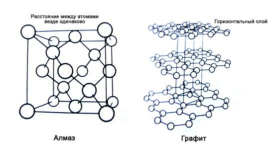 Формулы алмаза и графита