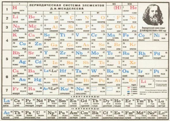 Таблица Менделеева из школьного учебника химии конца XX века