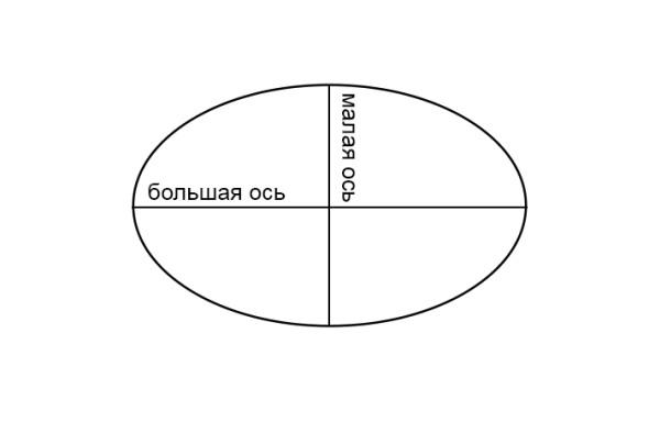 схема эллипса